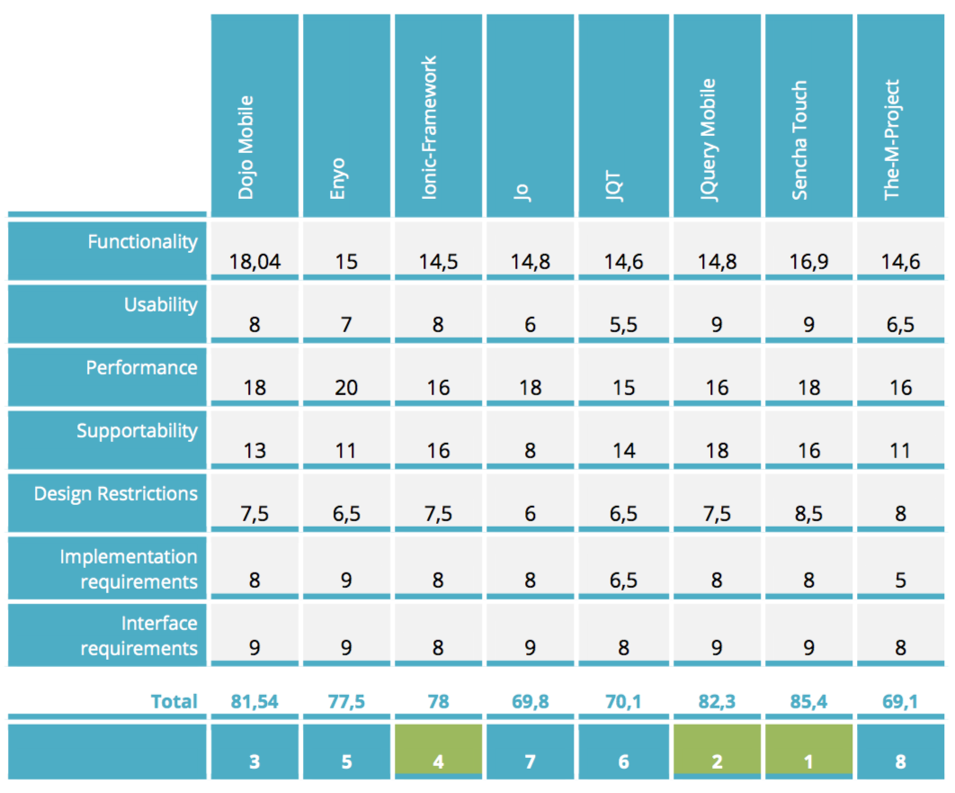 javascript framework comparison